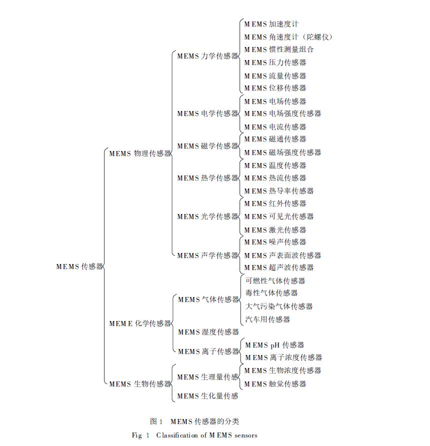 MEMS传感器的分类