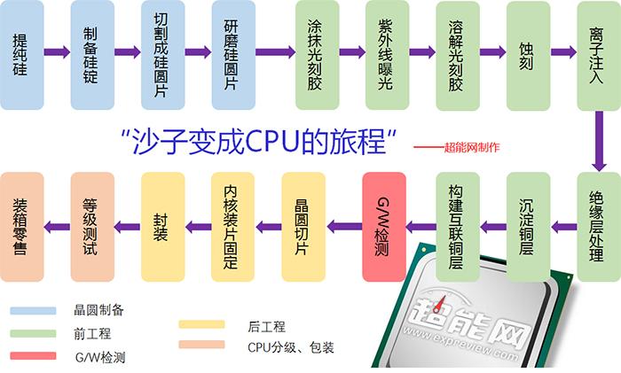 从沙子到CPU的制造过程