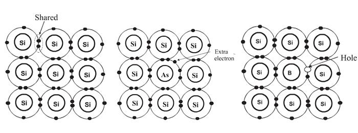 """单晶硅内部一小部分硅原子已经被替换成""""杂质""""元素,从而产生可自由电子或空穴"""